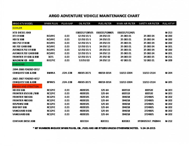 argo hdi 750 8x8 manuals engine maintenance reference chart
